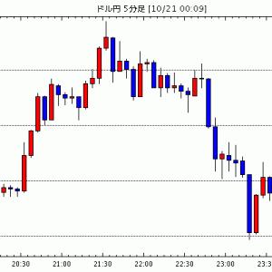 FX為替 - [予想]NY市場動向(午前10時台):ダウ228ドル高、原油先物0.47ドル安(今日これからのドル円見通し・テクニカル/掲示板情報他)