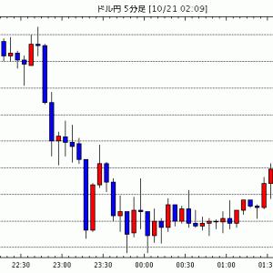 FX為替 - [予想]NY市場動向(午後0時台):ダウ188ドル高、原油先物0.04ドル安(今日これからのドル円見通し・テクニカル/掲示板情報他)