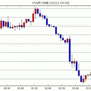 FX為替 - [予想]NY市場動向(午後2時台):ダウ291ドル高、原油先物0.37ドル高(今日これからのドル円見通し・テクニカル/掲示板情報他)