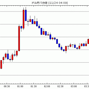 FX為替 - [予想]NY市場動向(午後0時台):ダウ162ドル高、原油先物0.50ドル高(今日これからのドル円見通し・テクニカル/掲示板情報他)