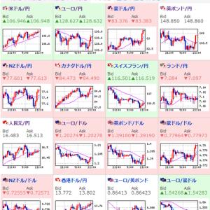 その他マネー - 【相場】欧州時間、円安傾向 ドル円は107円トライ ポンドは148.8円 ユーロは128.6円付近