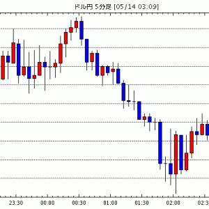 FX為替 - [予想]NY市場動向(午後0時台):ダウ413ドル高、原油先物2.2ドル安(今日これからのドル円見通し・テクニカル/掲示板情報他)