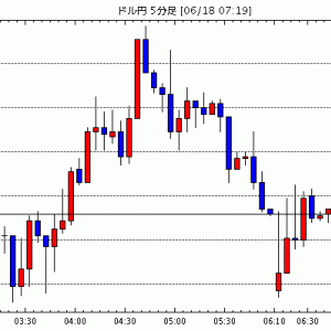 FX為替 - [予想]NY市場動向(取引終了):ダウ210.22ドル安(速報)、原油先物1.21ドル安 / 6月18日(金…他、今日これからのドル円見通し