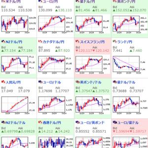 その他マネー - 【相場】原油は再び1バレル72ドル台乗せ 株価、ドル円ともに堅調