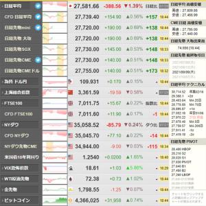 その他マネー - 【相場】日経平均下げ幅縮小して引け ダウ先も下げ幅を縮小 ドル円は円安に戻し原油上昇