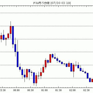 FX為替 - [予想]NY市場動向(午後0時台):ダウ212ドル高、原油先物0.91ドル高(今日これからのドル円見通し・テクニカル/掲示板情報他)
