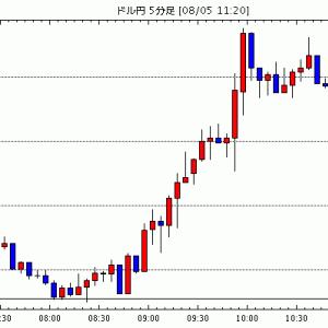 FX為替 - [予想][米ドル円]カウンター気味のドルショートカバー / [ユーロ米ドル]1.19ドルの重石 / [NZド…他、今日これからのドル円見通し