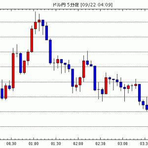 FX為替 - [予想]NY市場動向(午後2時台):ダウ60ドル高、原油先物0.14ドル高(今日これからのドル円見通し・テクニカル/掲示板情報他)