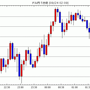 FX為替 - [予想]NY市場動向(午後0時台):ダウ530ドル高、原油先物1.17ドル高(今日これからのドル円見通し・テクニカル/掲示板情報他)
