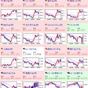 その他マネー - 【相場】ドル円は110.7円台 ダウもプラス圏浮上 原油高 リスクオン相場継続