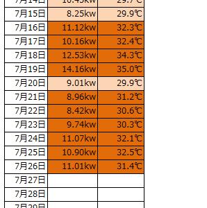 電気使用量と灯油の価格