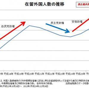 安倍政権「外国人受け入れ拡大政策」 (平成28年前半)