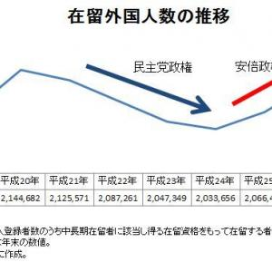 安倍内閣で、外国人数過去最高を更新