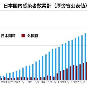 【速報】 中国さん、2018年1月から武漢の研究所でコロナウイルスの実験をしていたことが確定…
