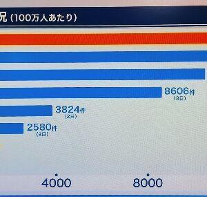 【悲報】日本人さん、すでに1000万人コロナ感染済みだったw
