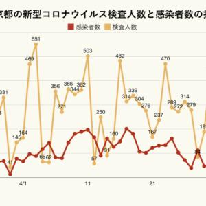 【悲報】東京都、コロナPCR検査人数が65人まで減少(うち感染者は38人) 陽性率58% 6日