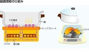 鍋シーズン、卓上 IHクッキングヒーターを選ぶ。