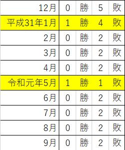 プレミア焼酎<森伊蔵 10月分、運命の結果発表!>