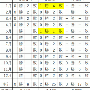 プレミア焼酎<森伊蔵 2020年4月分、運命の結果発表!>