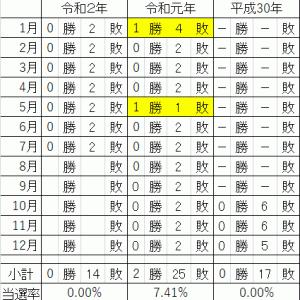 プレミア焼酎<森伊蔵 2020年7月分、運命の結果発表!>