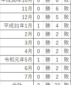 プレミア焼酎<森伊蔵 7月分、運命の結果発表!>