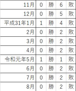 プレミア焼酎<森伊蔵 8月分、運命の結果発表!>
