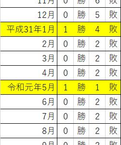 プレミア焼酎<森伊蔵 9月分、運命の結果発表!>