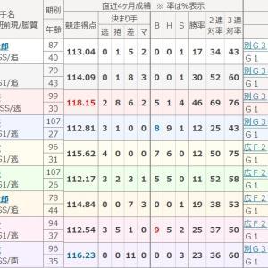 高松宮杯記念競輪(GⅠ・岸和田)初日の予想