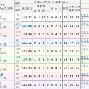 高松宮杯記念競輪(GⅠ・岸和田)二日目の予想