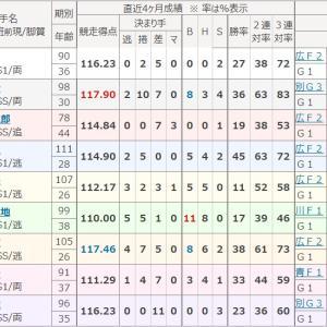 準決勝は4戦2勝、決勝メンバーから予想する。