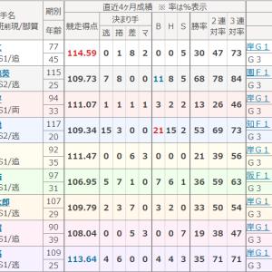 阿波おどり杯争覇戦(小松島・GⅢ)いよいよ決勝