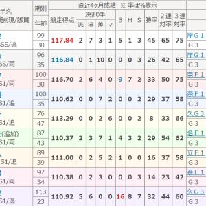 不死鳥杯(福井・GⅢ)