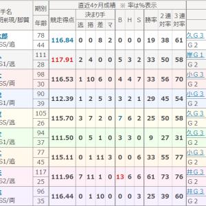 サマーナイトフェスティバル(函館・GⅡ)決勝