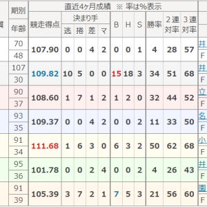 中日スポーツ杯(FⅠ・岐阜)決勝