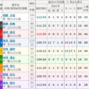 瑞峰立山賞争奪戦(富山・GⅢ)初日特選