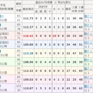 みちのく記念 善知鳥杯争奪戦(青森・GⅢ)初日特選