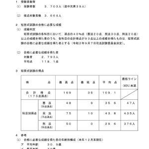 令和2年司法試験短答式試験の結果 合格点93点・合格者2793人