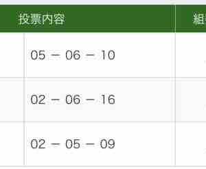 スワンS & 天皇賞 結果