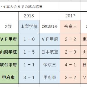 ユースリーグ 第6節 韮崎-山梨学院