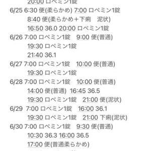 ベージニオ副作用(6/23〜7/6)
