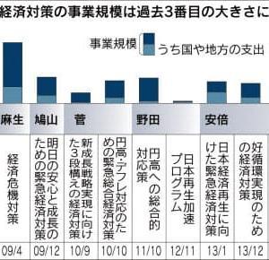 このときに買っておけば⑥-2016/8/3日経「経済対策28兆円 アベノミクス再起動なるか」