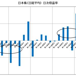 月替り効果(TOM効果)①-まずは日本株で検証します。
