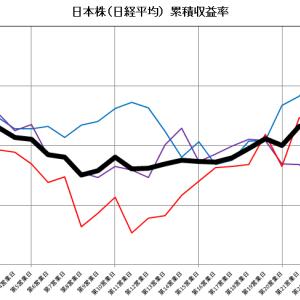 月替り効果(TOM効果)③-日本株の月替り効果の真偽のほどは?