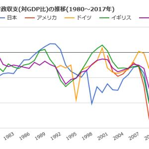 豊島逸夫氏、ヒンデンブルグオーメン、債券王ガンドラック氏、カリスマ藤田勉氏、田中直毅氏、極東証券の予測がことごとく外れたこと、時々でいいから、思い出してください。