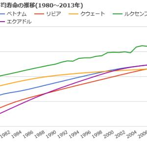 なぜ中国はこれほど経済成長できたのか⑮-予想通りの展開ですが、ベトナムの平均寿命は長いです。