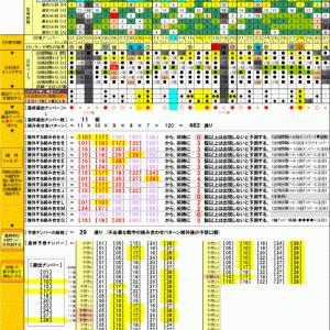 第1085回 : ミニロト結果 (4等×4口当選)※除外フィルターを微調整した場合