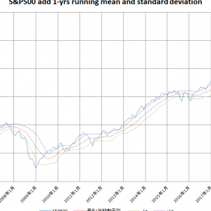 定点観測 2020年5月 --株式市場はかなり戻してきました。-1σよりは内側に戻ってきました。これからも乱高下はあると思うので、株価が低いところで拾っていきましょう。ヽ(^o^)丿