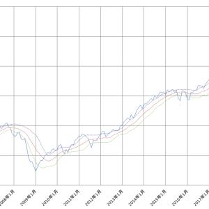 定点観測 2020年6月 --株式市場はコロナの前までの水準まで戻してきました。一方、一部の市場ではまだ低迷中です。