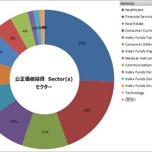 セクターと業種 2021年3月 --引き続き、ケルスケアセクターの会社が牽引。次は不動産となっています。
