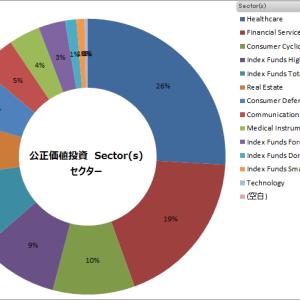 セクターと業種 2021年9月 --「中国恒大集団」の巨額債務問題でセクター、業種とも不動産がやや軟調に。市場全体も不透明になっています。